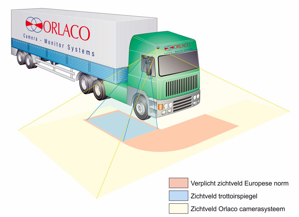 Orlaco, Technische illustraties, Technische handleidingen, Technische documentatie, Visualisatie, portfolio