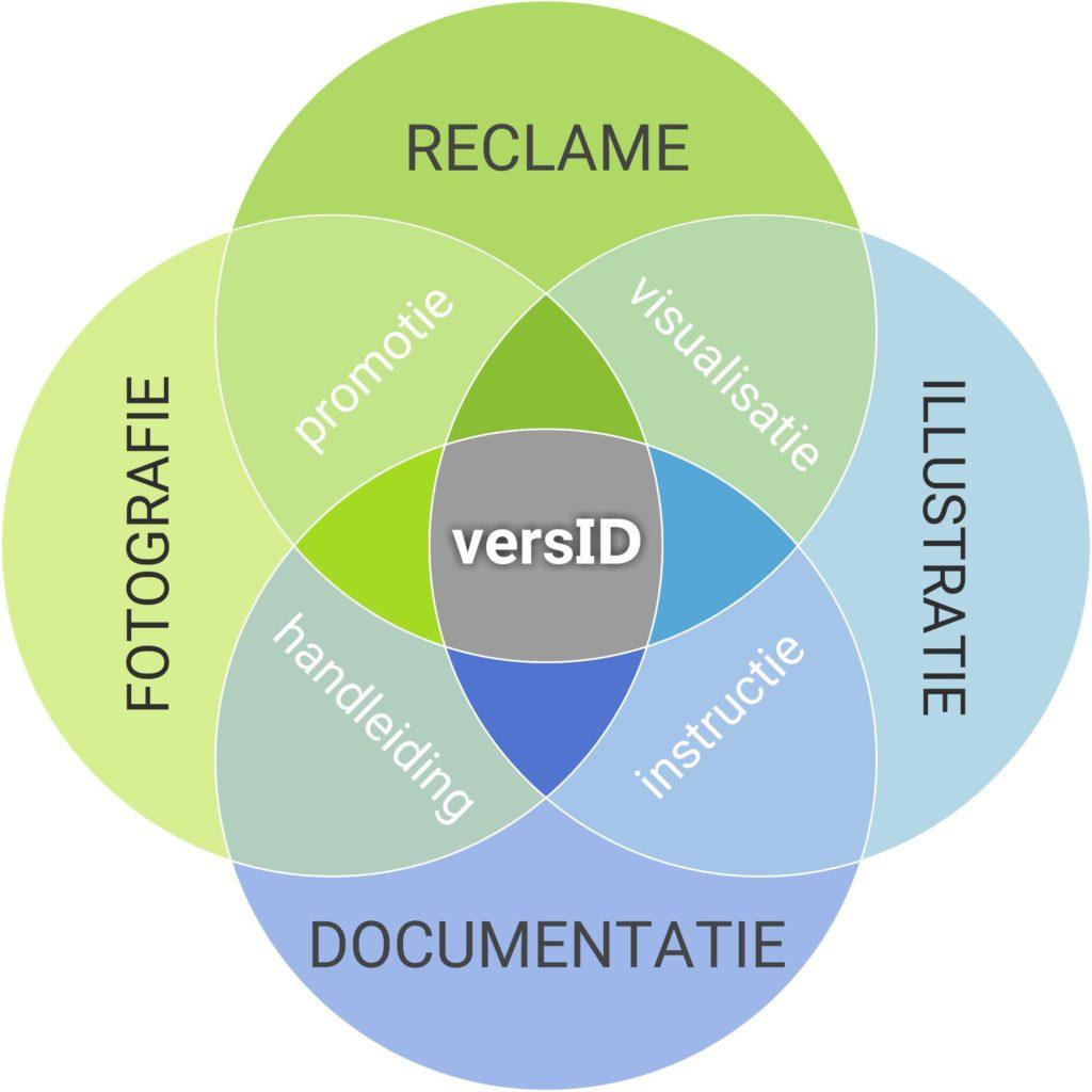 Reclame, Documentatie, Fotografie, Illustratie, Promotie, Handleiding, Instructie, Visualisatie, Techniek, Grafisch, Ontwerp