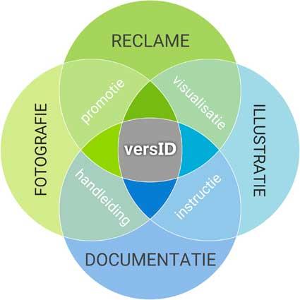 COMMUNICATIE: Reclame – Technische documentatie – Fotografie – Illustraties - Promotie - Visualisatie - Handleiding - Instructie